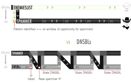 Infographic: EL's pattern stays ahead of spammers vs DNSBLs that try to follow close behind spammers.